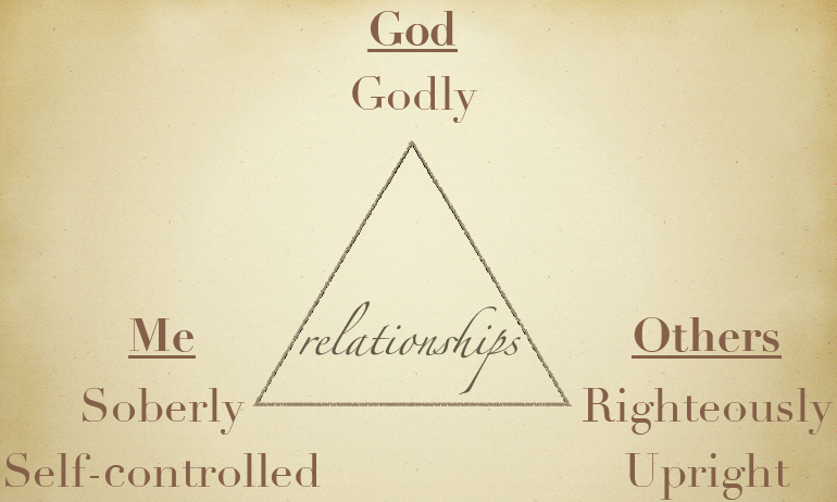 God-Me-Others relationship triangle